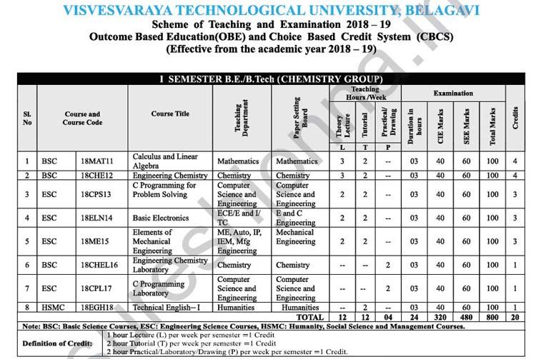VTU 1st and 2nd Sem Physics/Chemistry Cycle Syllabus 2018-19