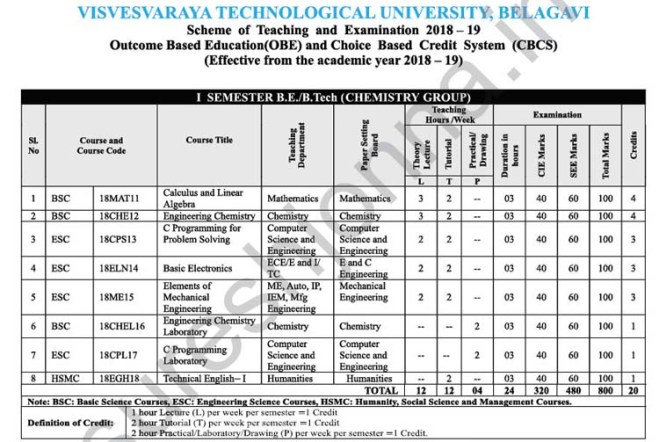 1st Semester Chemistry Group Detailed VTU Syllabus