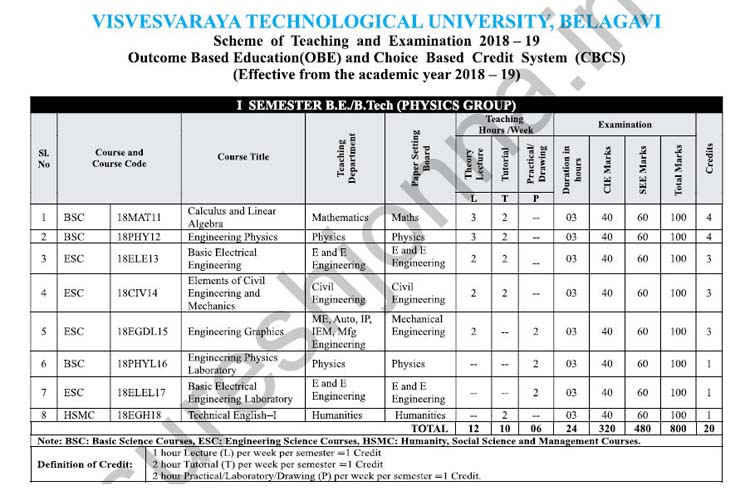VTU 1st and 2nd Sem Physics/Chemistry Cycle Syllabus 2018-19