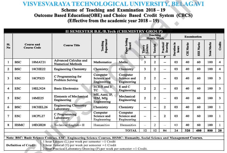 2nd Semester Chemistry Group Detailed VTU Syllabus