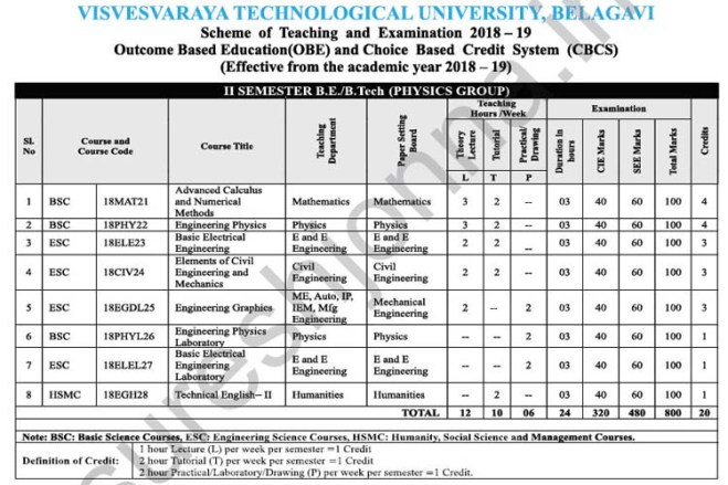 2nd Semester Physics Group Detailed VTU Syllabus