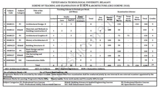 VTU B.Arch 2nd Semester Syllabus 2018 Scheme